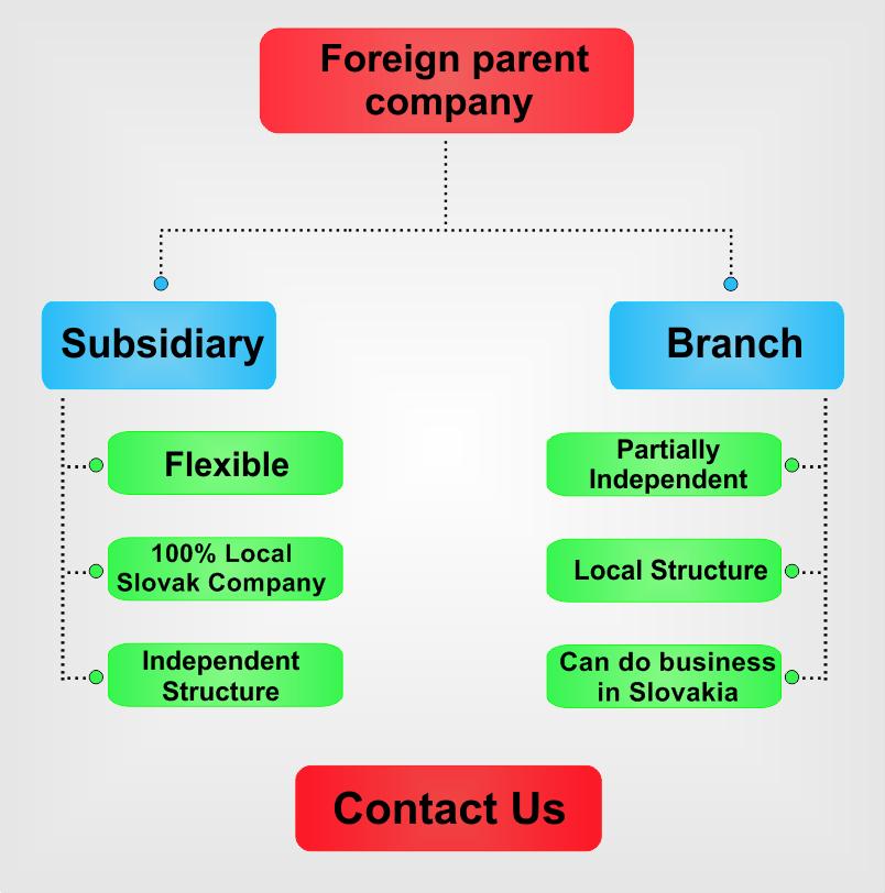 Subsidiary vs  Branch in Slovakia